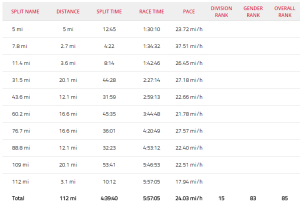 These splits turned out in a 269NP for Hans, coming from behind this was just a great effort to start running in the top 100. It should be good for the 4th overall AG bikesplit.