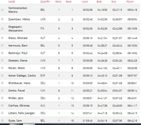 Top15 male athletes of Ironman Austria 2016! Legenday result!