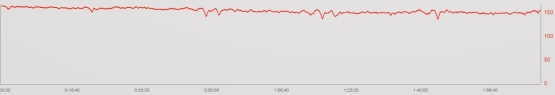 Bert had to pace his race alone, no competitors in his sight and no powermeter. On a hilly bikecourse not easy to pace right. And despite a very strong bikesplit you notice the decrease in HR during his ride. Mostly a sign of slightly overpowering in the beginning of the bikecourse.